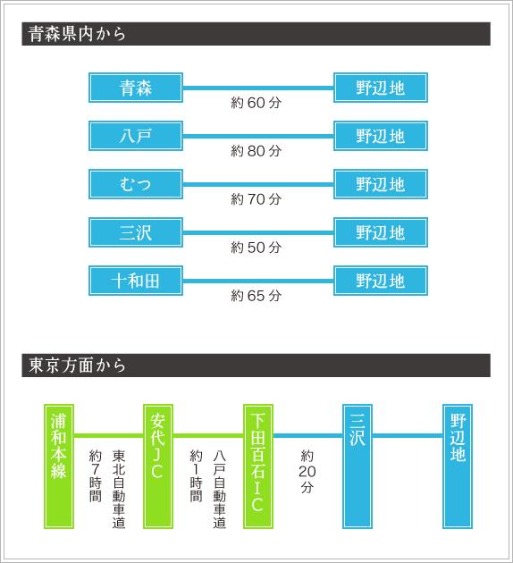 青森県内からのアクセス